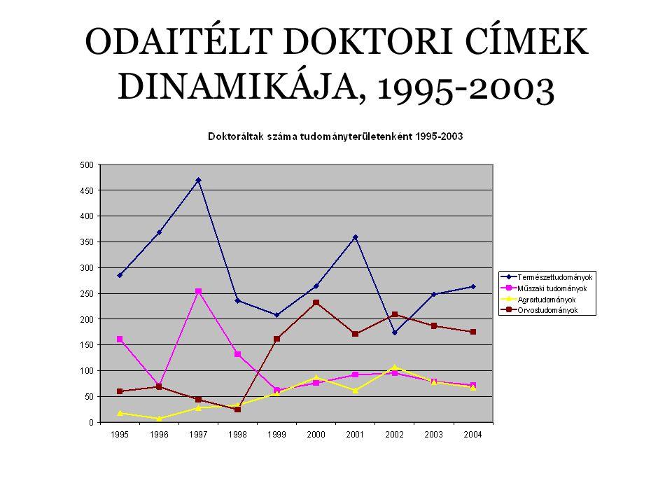 ODAITÉLT DOKTORI CÍMEK DINAMIKÁJA, 1995-2003