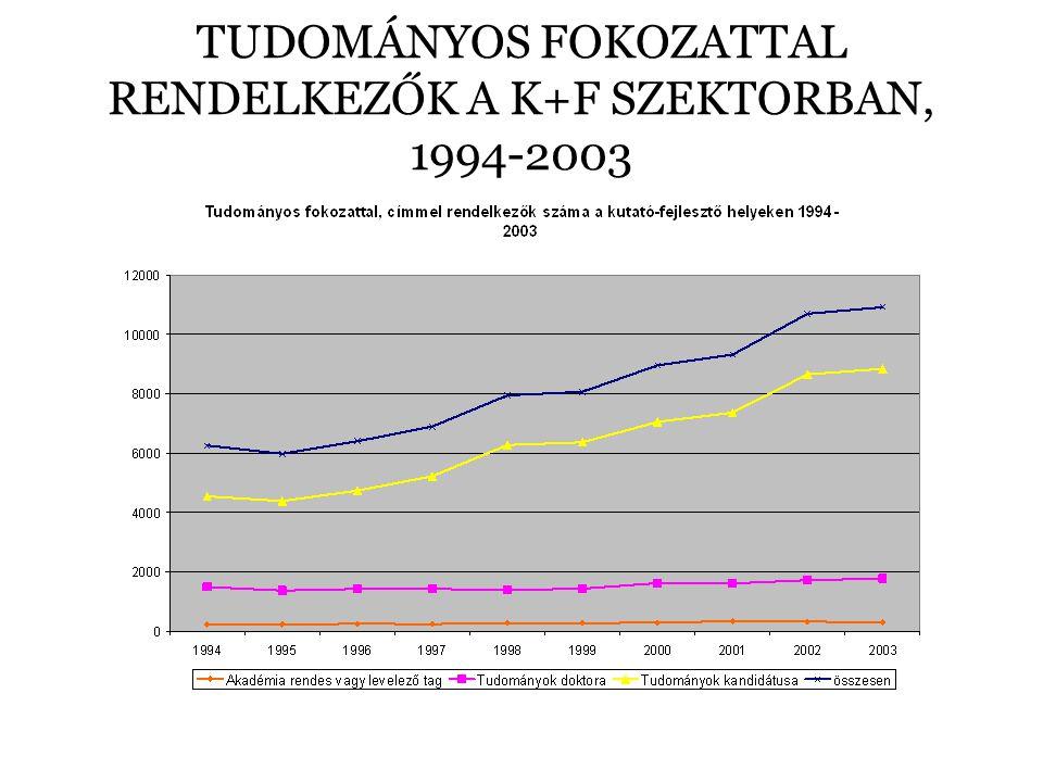 TUDOMÁNYOS FOKOZATTAL RENDELKEZŐK A K+F SZEKTORBAN, 1994-2003