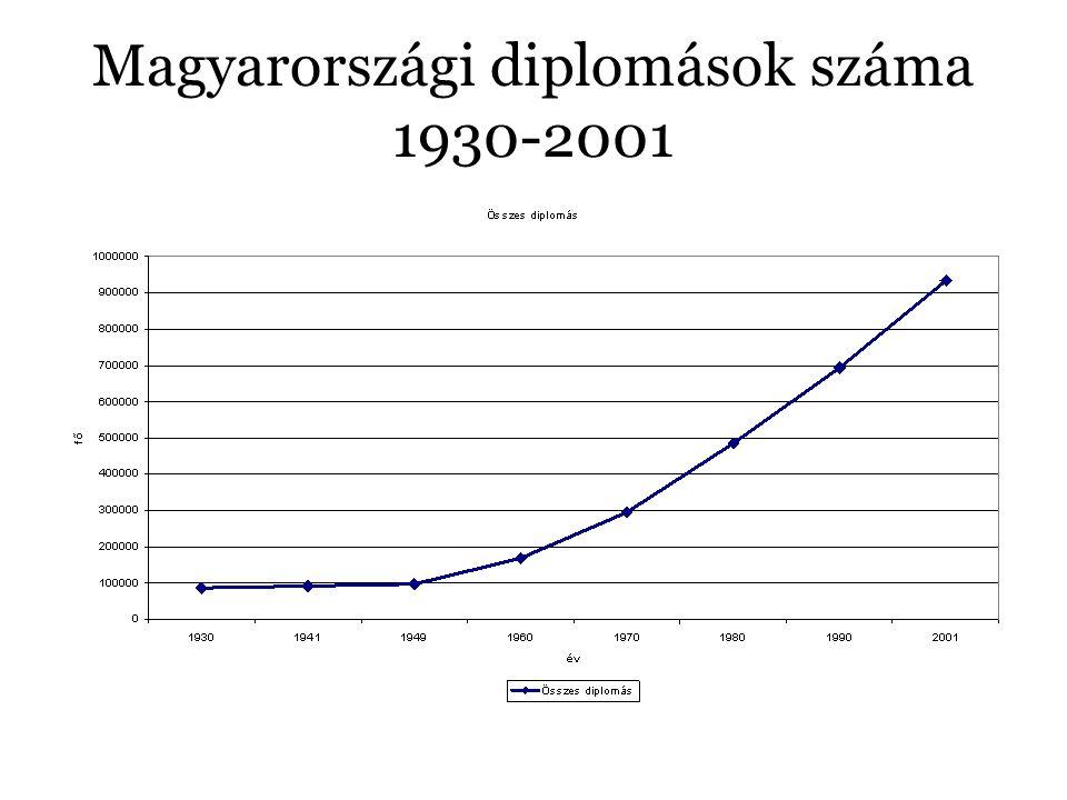Magyarországi diplomások száma 1930-2001