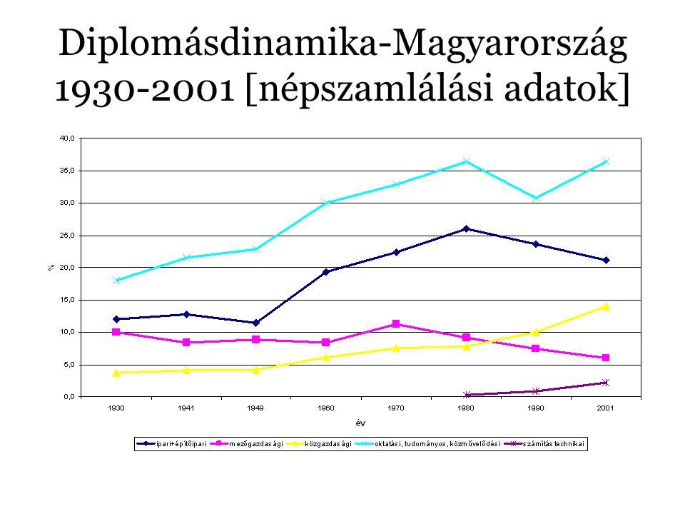 Diplomásdinamika-Magyarország 1930-2001 [népszamlálási adatok]