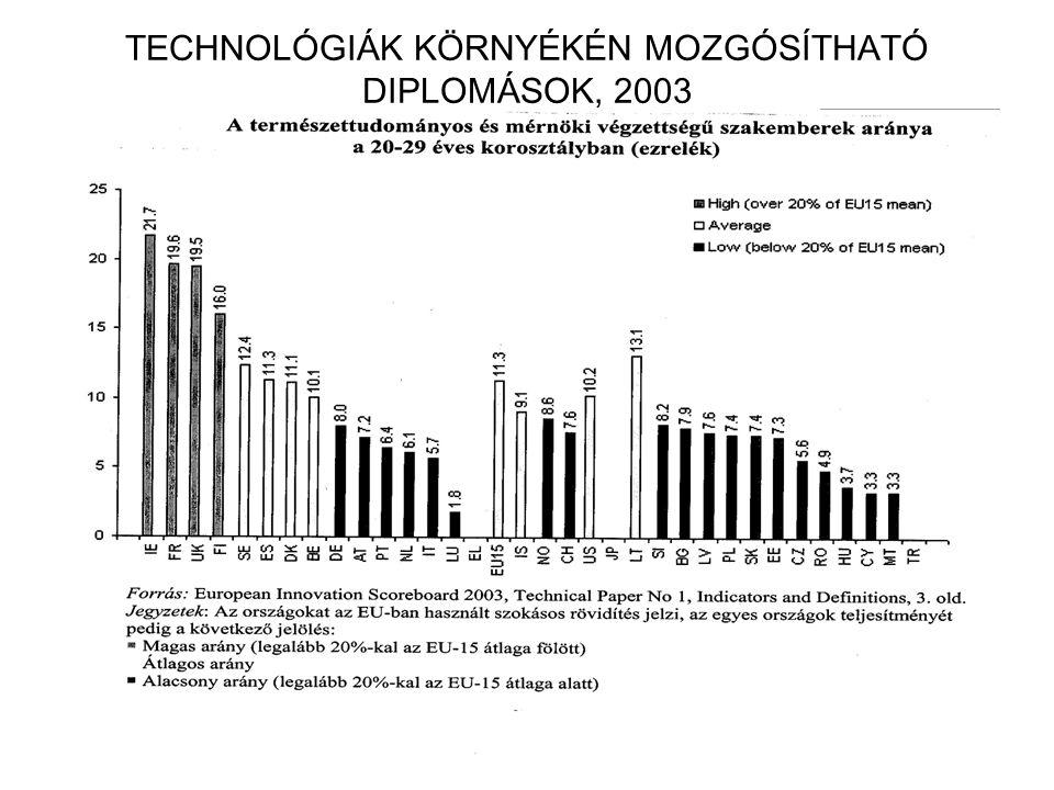TECHNOLÓGIÁK KÖRNYÉKÉN MOZGÓSÍTHATÓ DIPLOMÁSOK, 2003