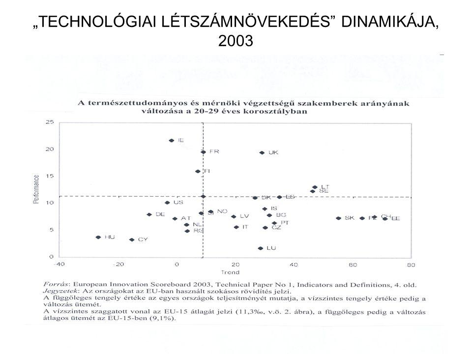 """""""TECHNOLÓGIAI LÉTSZÁMNÖVEKEDÉS"""" DINAMIKÁJA, 2003"""