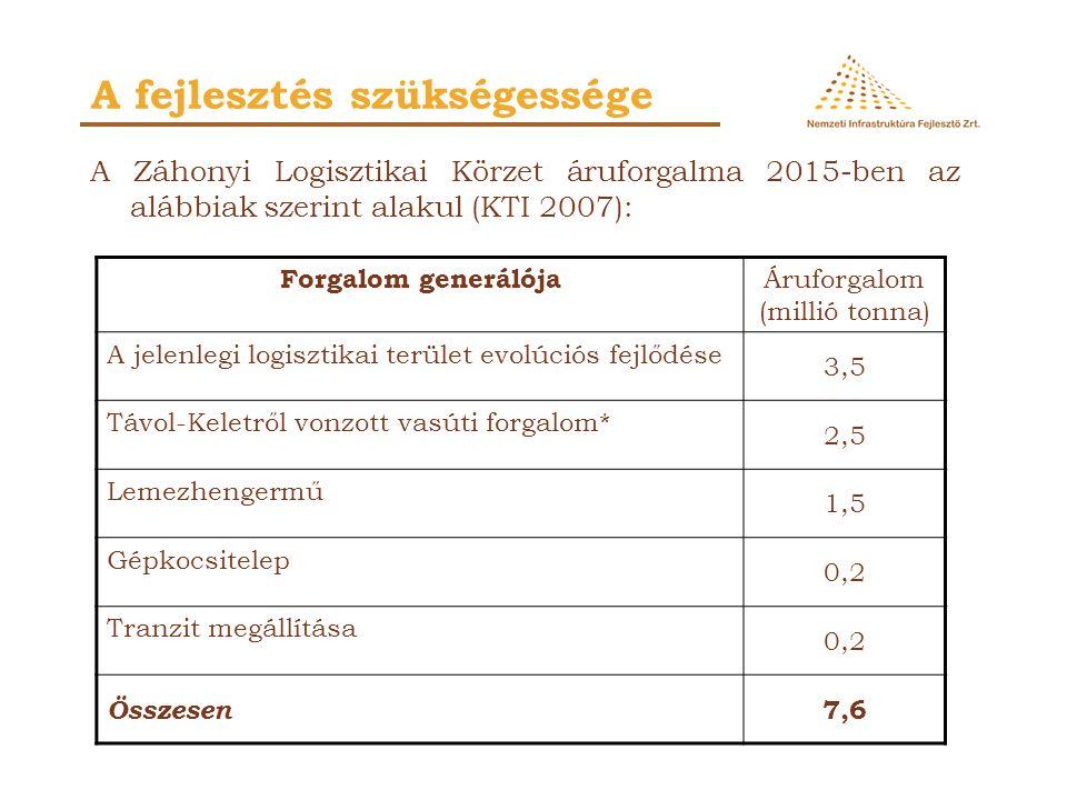 A Záhonyi Logisztikai Körzet áruforgalma 2015-ben az alábbiak szerint alakul (KTI 2007): A fejlesztés szükségessége Forgalom generálója Áruforgalom (m