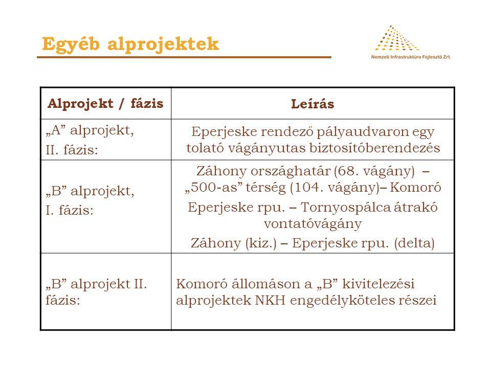 """Egyéb alprojektek Alprojekt / fázisLeírás """"A"""" alprojekt, II. fázis: Eperjeske rendező pályaudvaron egy tolató vágányutas biztosítóberendezés """"B"""" alpro"""