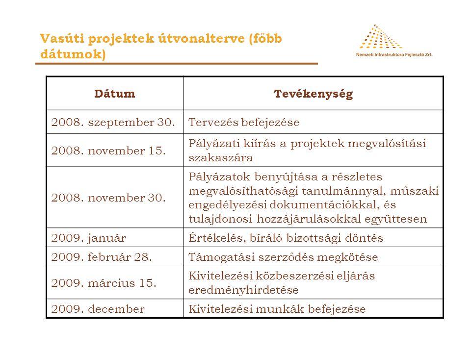 Vasúti projektek útvonalterve (főbb dátumok) DátumTevékenység 2008. szeptember 30.Tervezés befejezése 2008. november 15. Pályázati kiírás a projektek