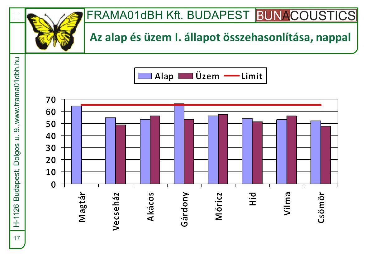 FRAMA01dBH Kft. BUDAPEST  17 Az alap és üzem I.
