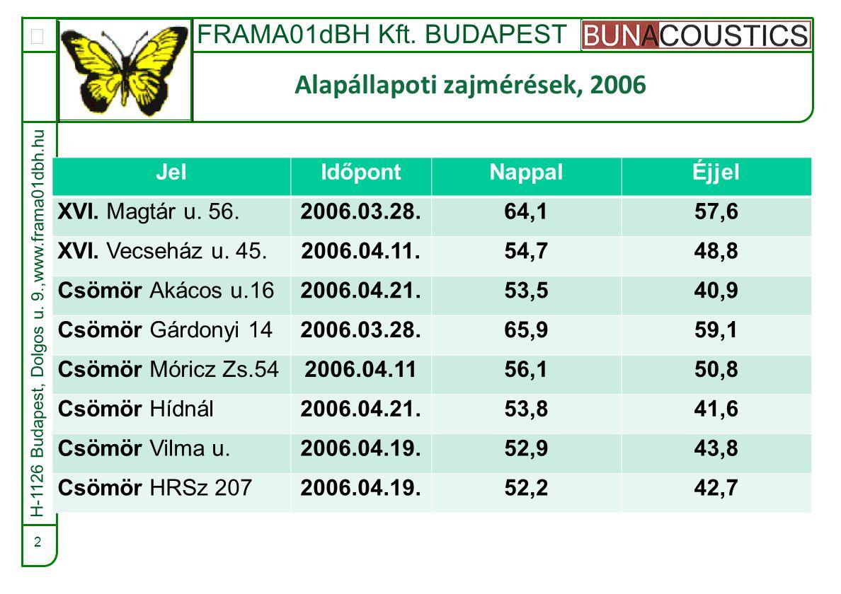 FRAMA01dBH Kft. BUDAPEST  2 Alapállapoti zajmérések, 2006 H-1126 Budapest, Dolgos u.