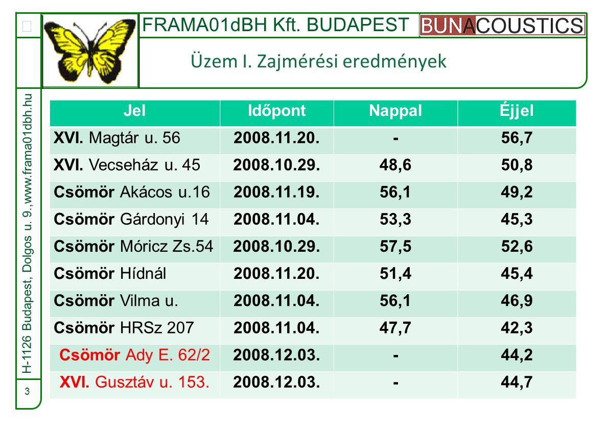 FRAMA01dBH Kft. BUDAPEST  3 Üzem I. Zajmérési eredmények JelIdőpontNappalÉjjel XVI.