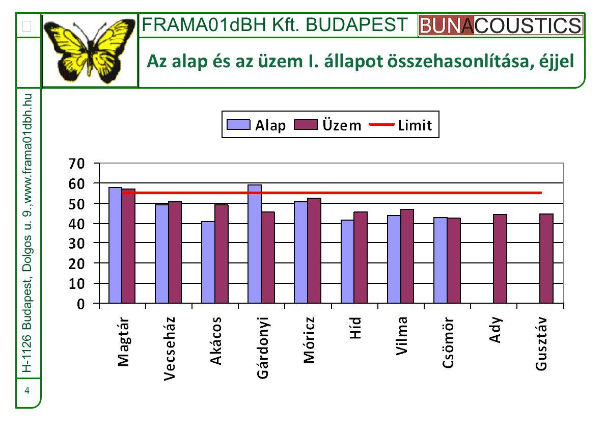 FRAMA01dBH Kft.BUDAPEST  15 Zajfelvétel, Csömör Ady 62/2, éjjel H-1126 Budapest, Dolgos u.