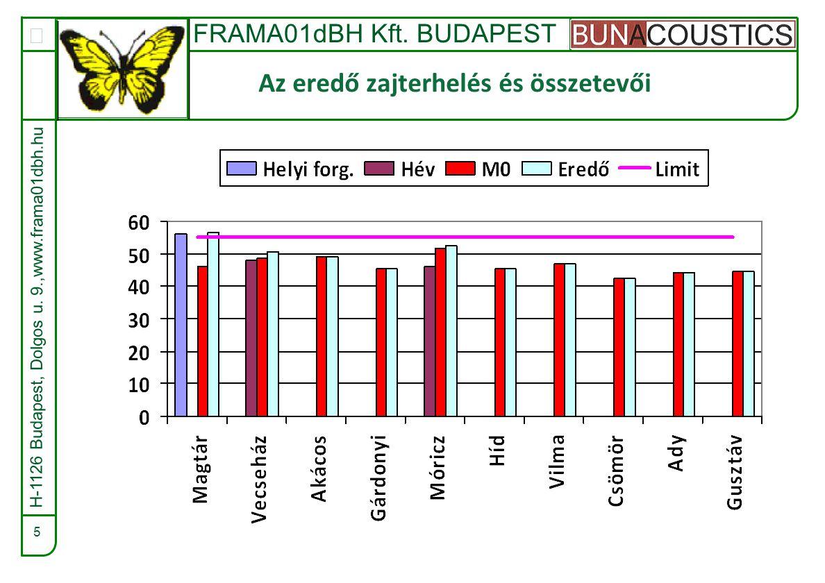 FRAMA01dBH Kft. BUDAPEST  5 Az eredő zajterhelés és összetevői H-1126 Budapest, Dolgos u.