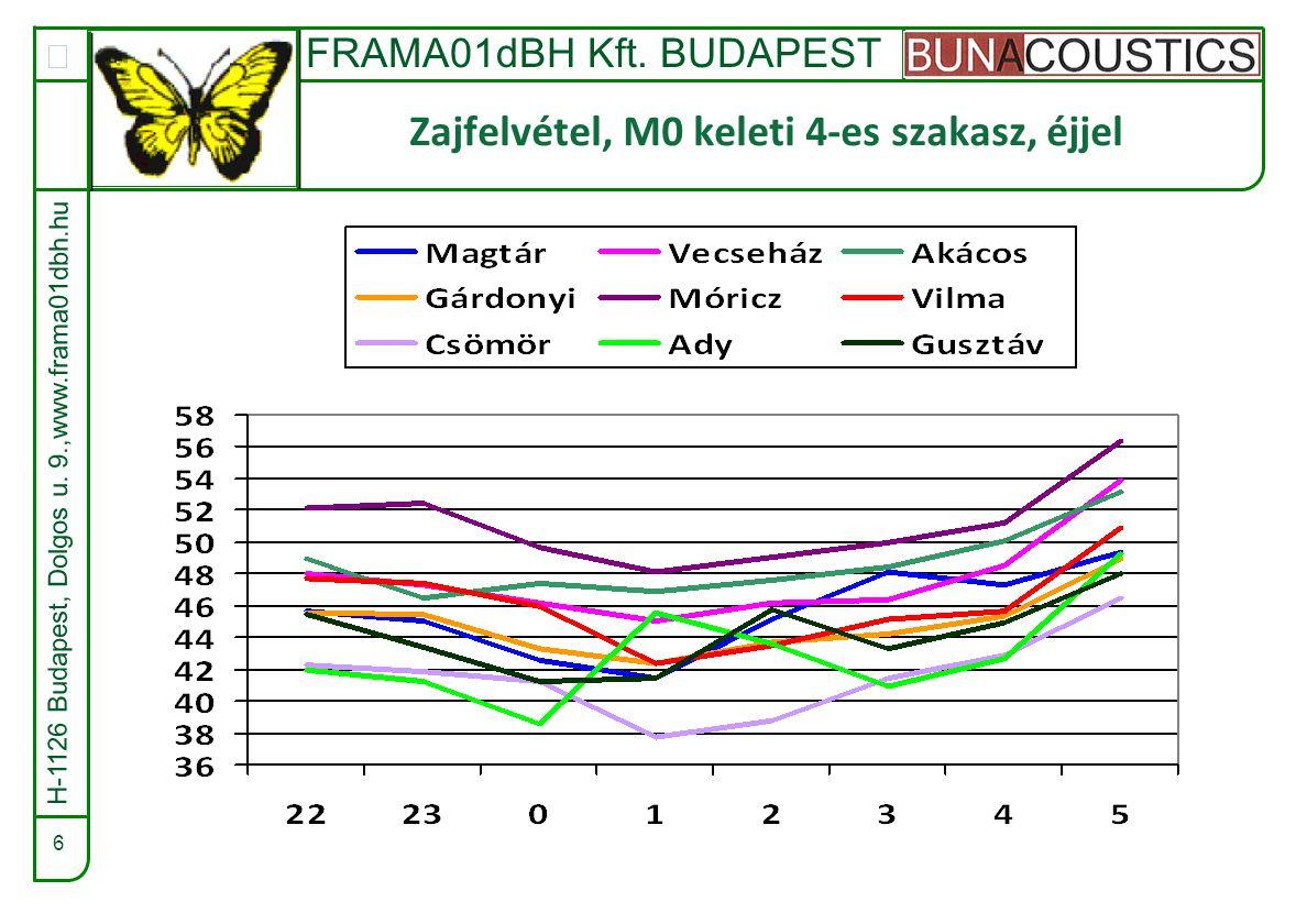 FRAMA01dBH Kft.BUDAPEST  17 Az alap és üzem I.