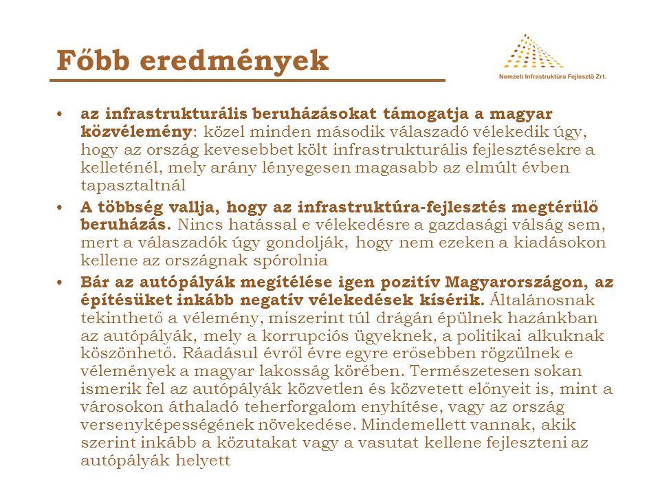 az infrastrukturális beruházásokat támogatja a magyar közvélemény : közel minden második válaszadó vélekedik úgy, hogy az ország kevesebbet költ infra