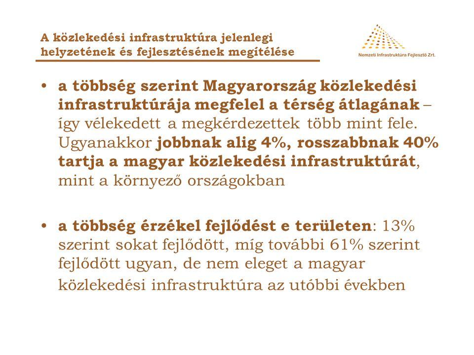 a többség szerint Magyarország közlekedési infrastruktúrája megfelel a térség átlagának – így vélekedett a megkérdezettek több mint fele. Ugyanakkor j
