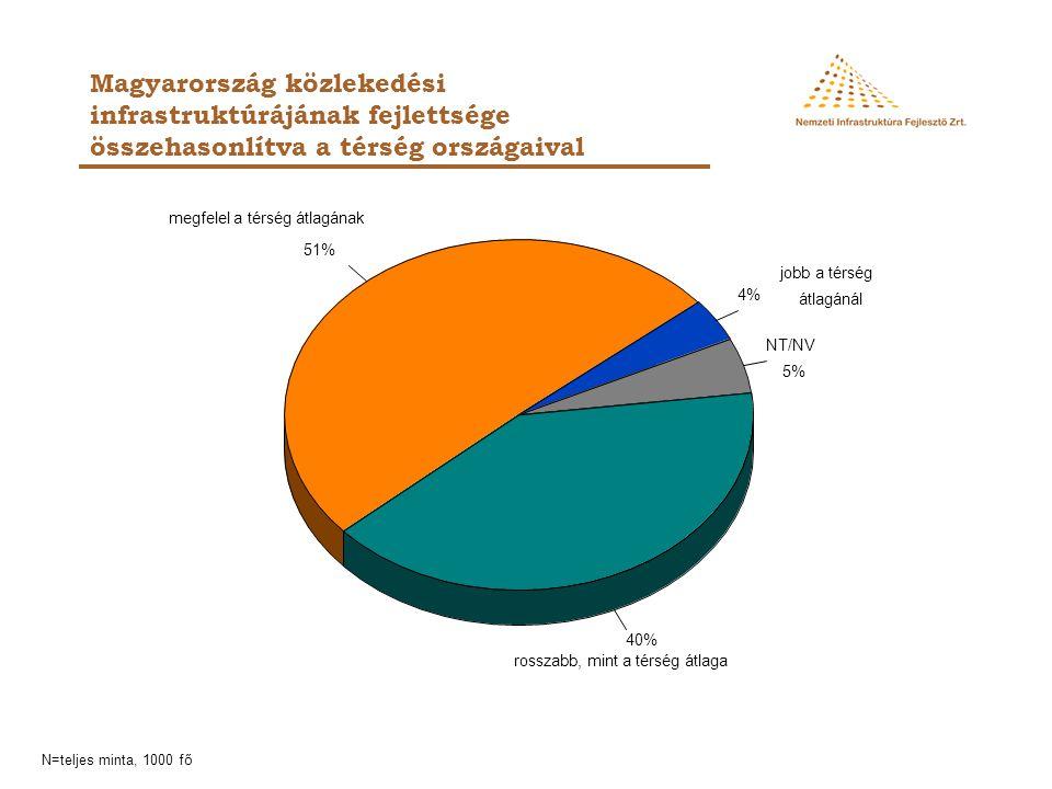 Magyarország közlekedési infrastruktúrájának fejlettsége összehasonlítva a térség országaival NT/NV 5% 4% 51% 40% jobb a térség átlagánál rosszabb, mi