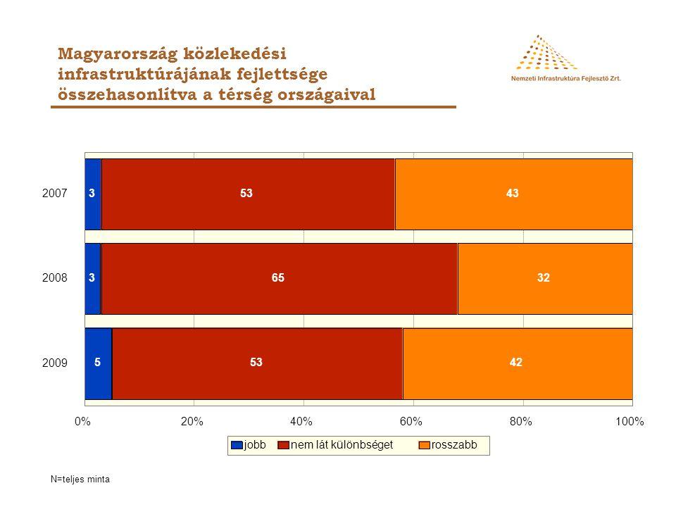 Magyarország közlekedési infrastruktúrájának fejlettsége összehasonlítva a térség országaival 3 3 5 53 65 53 43 32 42 2007 2008 2009 0%20%40%60%80%100