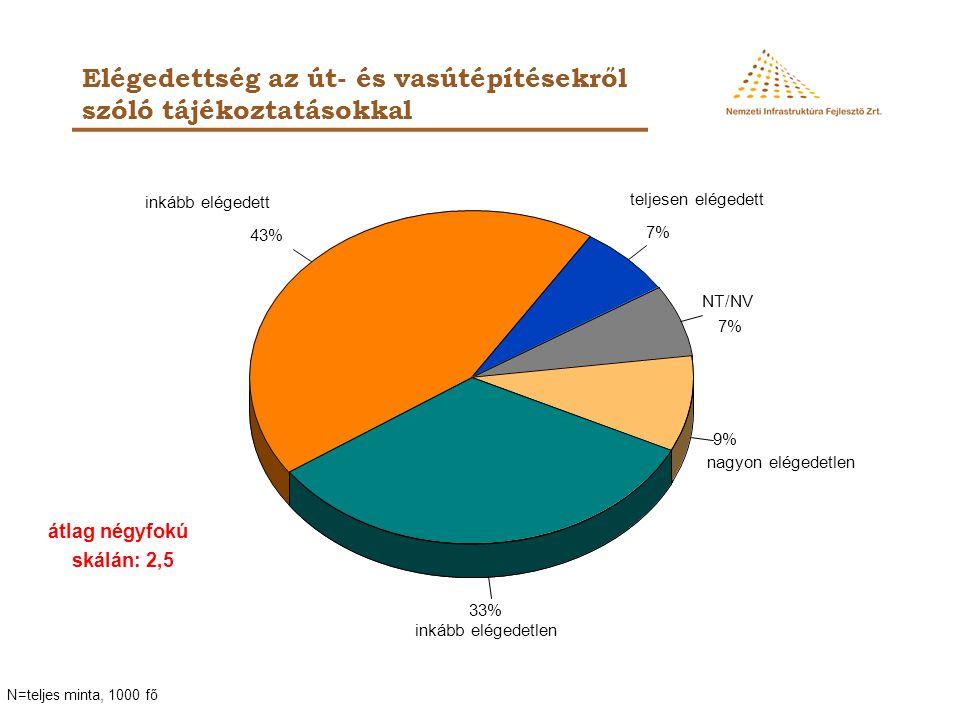 Elégedettség az út- és vasútépítésekről szóló tájékoztatásokkal NT/NV 7% 43% 33% 9% teljesen elégedett inkább elégedetlen N=teljes minta, 1000 fő inká