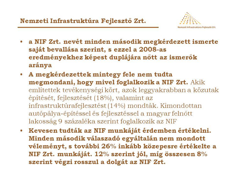 a NIF Zrt. nevét minden második megkérdezett ismerte saját bevallása szerint, s ezzel a 2008-as eredményekhez képest duplájára nőtt az ismerők aránya
