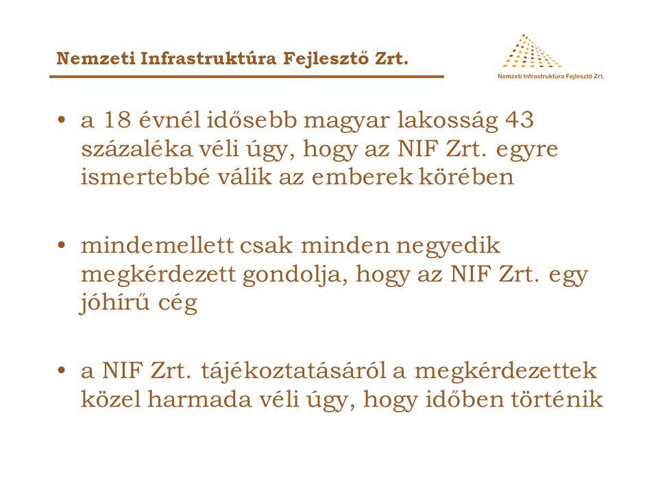 a 18 évnél idősebb magyar lakosság 43 százaléka véli úgy, hogy az NIF Zrt. egyre ismertebbé válik az emberek körében mindemellett csak minden negyedik