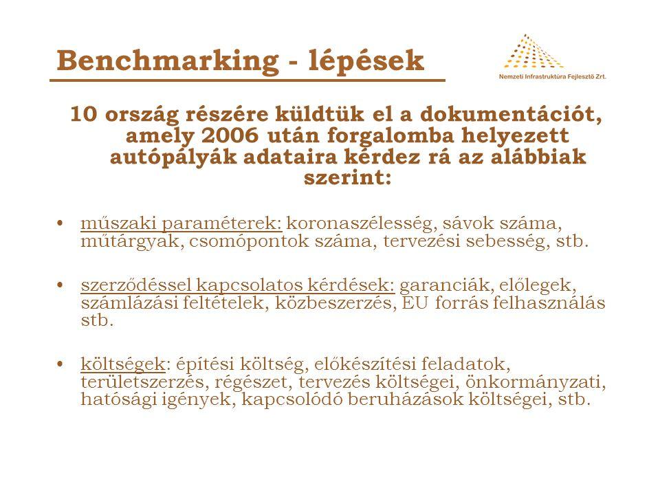 """a válaszok folyamatosan érkeznek társaságunk felé, az adatok elemzése, rendszerezése folyik Terveink szerint 2010 tavaszára az összegyűjtött adatok, alapján remélhetőleg elmondható és igazolható lesz """"A Magyarországi autópálya építés költségei európai viszonylatban a középmezőnyben foglalnak helyet Benchmarking - helyzet"""
