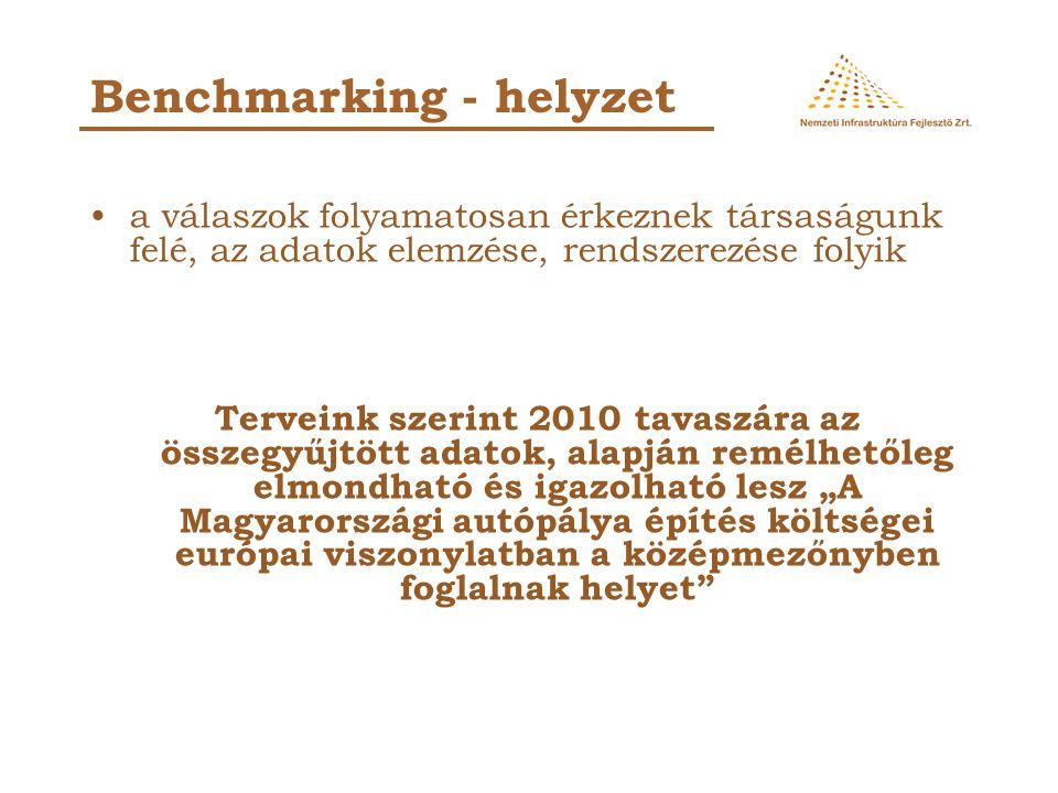 2010-es tervek M8 gyorsforgalmi út Lepsény (M7) - Dunaújváros közötti és a Dunavecse (51.