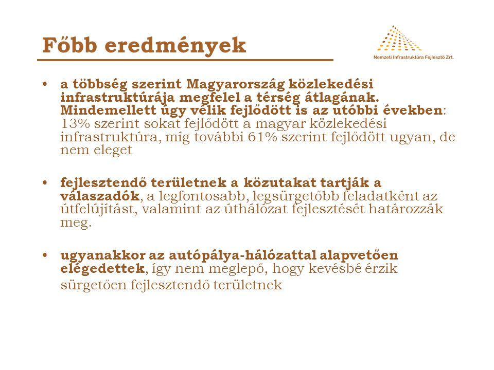 az infrastrukturális beruházásokat támogatja a magyar közvélemény : közel minden második válaszadó vélekedik úgy, hogy az ország kevesebbet költ infrastrukturális fejlesztésekre a kelleténél, mely arány lényegesen magasabb az elmúlt évben tapasztaltnál A többség vallja, hogy az infrastruktúra-fejlesztés megtérülő beruházás.