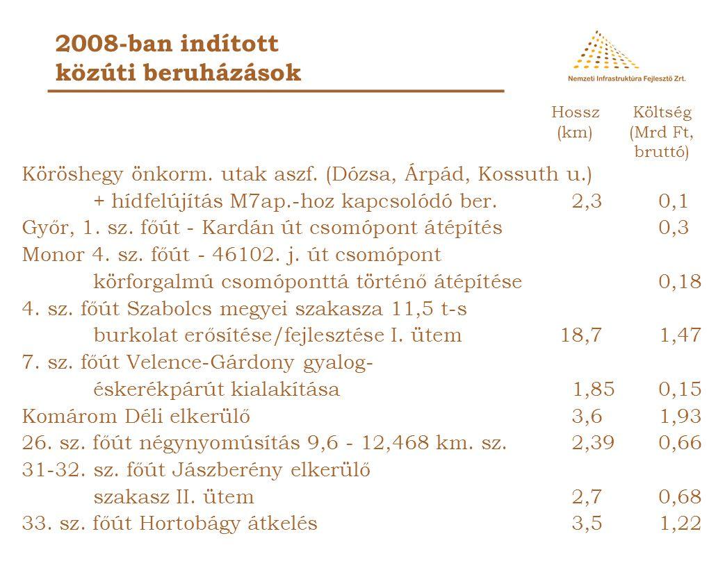 2008-ban átadott közúti beruházások Gyál, 4601-4602. utak körforg. csomópont 0,13 5218. j. út 1+536 km. sz. körforgalmú csomópont 0,16 5404. j. út Sze