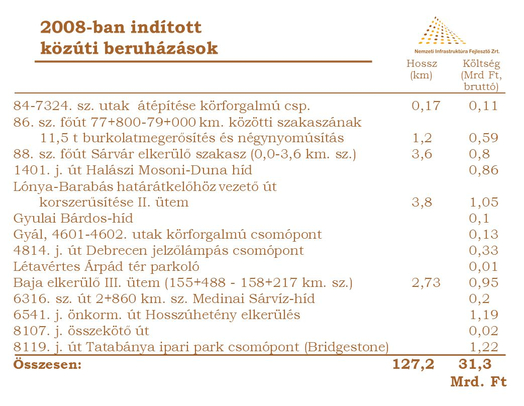 2008-ban indított közúti beruházások 56.sz. főút 39+590 - 47+500 km.