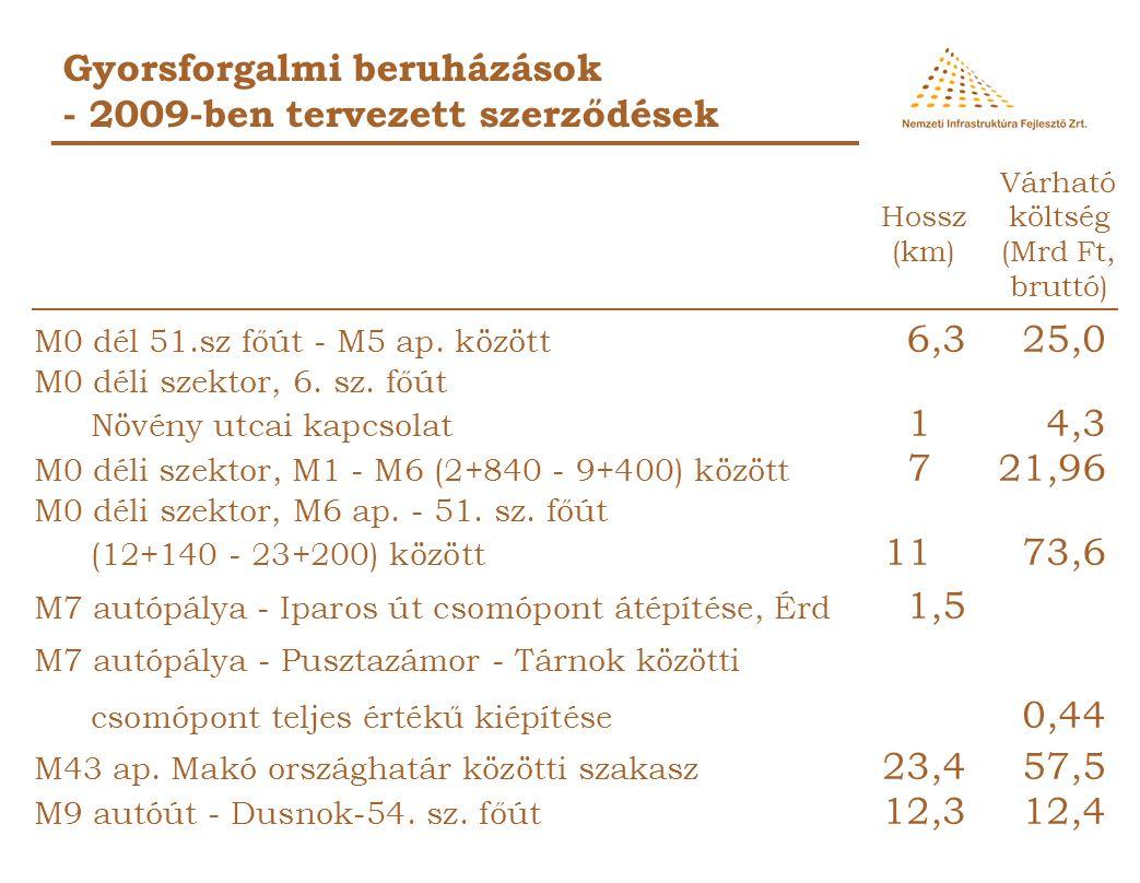 Gyorsforgalmi beruházások - 2009-ben átadni tervezett munkák M7 autópálya - Pusztazámor - Tárnok közötti csomópont teljes értékű kiépítése 0,45 M43 3+00-9+7006,716,93 Összesen:6,7 17,38 Mrd Ft Hossz Költség (km) (Mrd Ft, nettó)