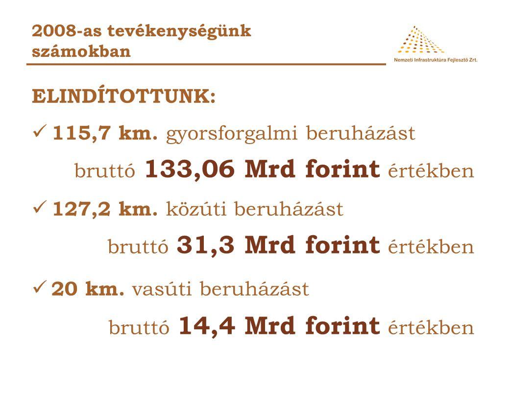2008-as tevékenységünk számokban ELINDÍTOTTUNK: 115,7 km.