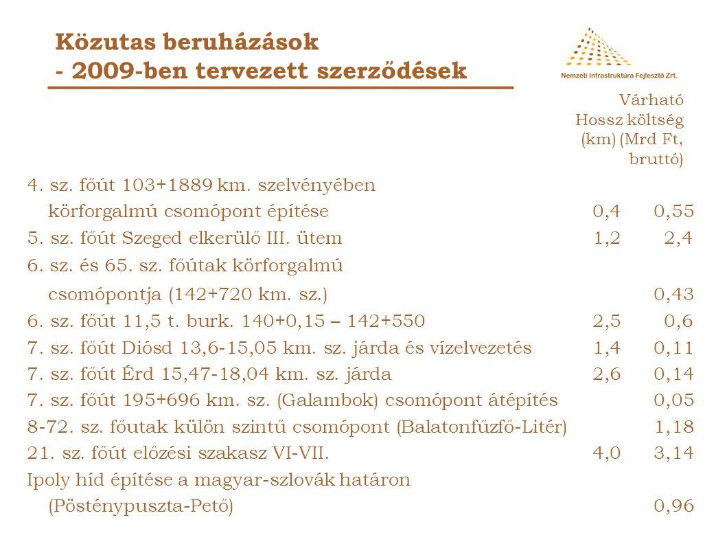 Közutas beruházások - 2009-ben tervezett szerződések 3. sz. főút 185+850 - 186+450 km. sz. jelzőlámpás csomópontok 0,60,31 4. sz. főút Monor- Pilis el