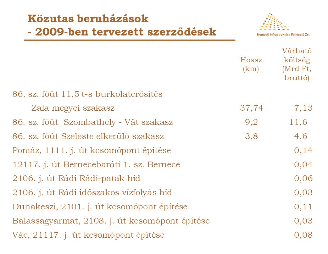 Közutas beruházások - 2009-ben tervezett szerződések 76. sz. főút Hévíz elkerülő (2. és 3. szakasz)7,139,65 76. sz. főút Hévíz elkerülő kiegészítő sza