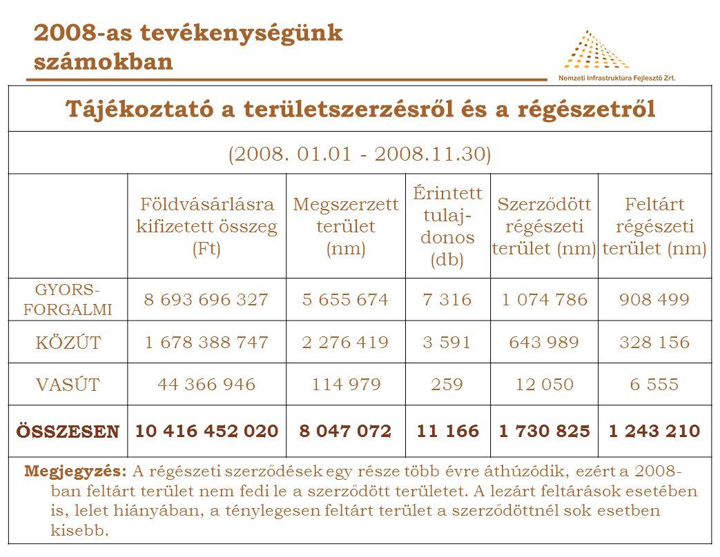2008-as tevékenységünk számokban ELINDÍTOTTUNK: 115,7 km. gyorsforgalmi beruházást bruttó 133,06 Mrd forint értékben 127,2 km. közúti beruházást brutt