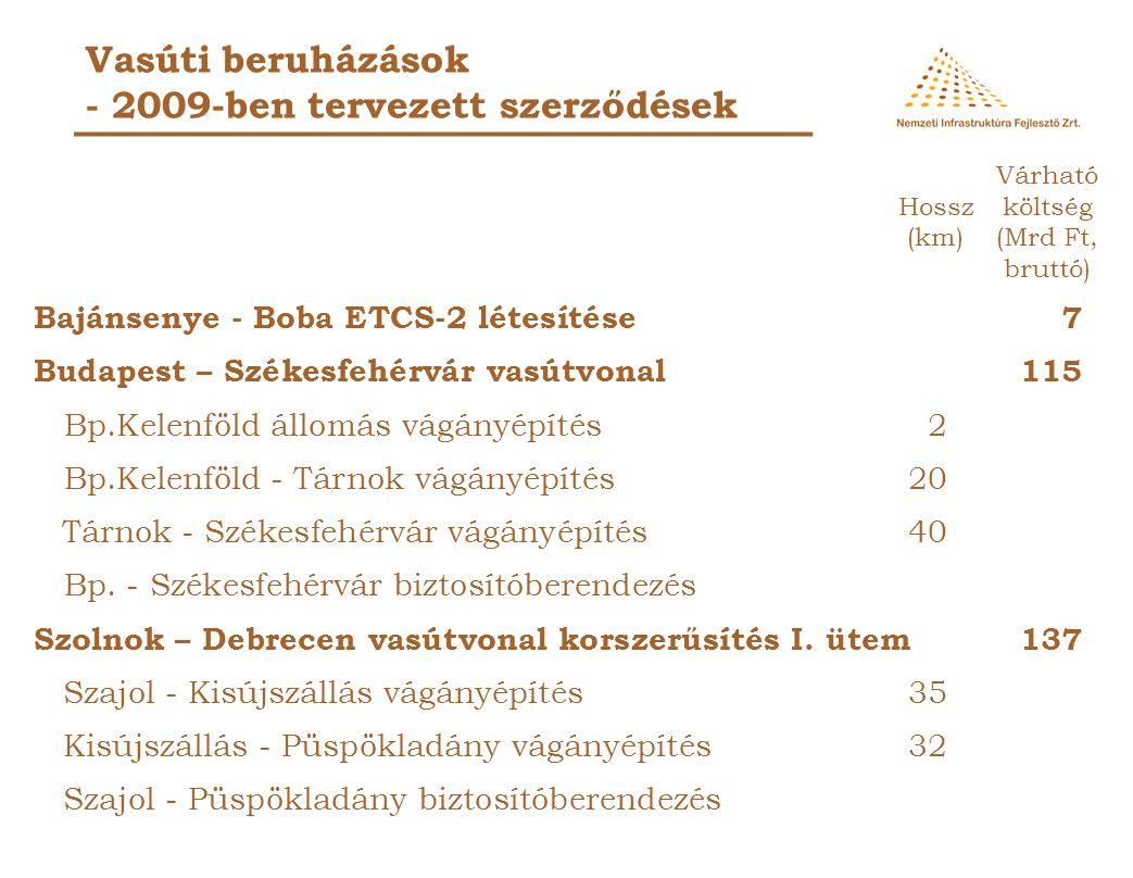Vasúti beruházások - 2009-ben átadni tervezett munkák Budapest - Kimle ETCS rendszer 3,3 Bagod - Zalaegerszeg vágányépítés8 6,6 Zalaegerszeg - Ukk vágányépítés3511,0 Bp.