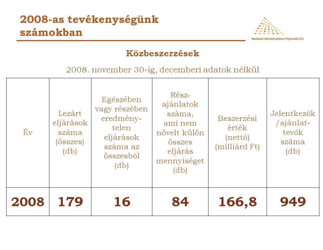 2008-as tevékenységünk számokban Tájékoztató a területszerzésről és a régészetről (2008.