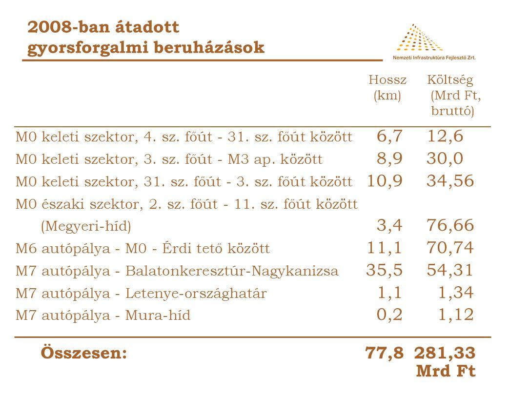 2008-ban átadott vasúti beruházások Cegléd állomás vágányépítés69,4 Cegléd állomás biztosítóberendezés 2,8 Komárom állomás biztosítóberendezés 3,9 Győr állomás vágányépítés46,5 Győr állomás biztosítóberendezés 5,0 Bp.