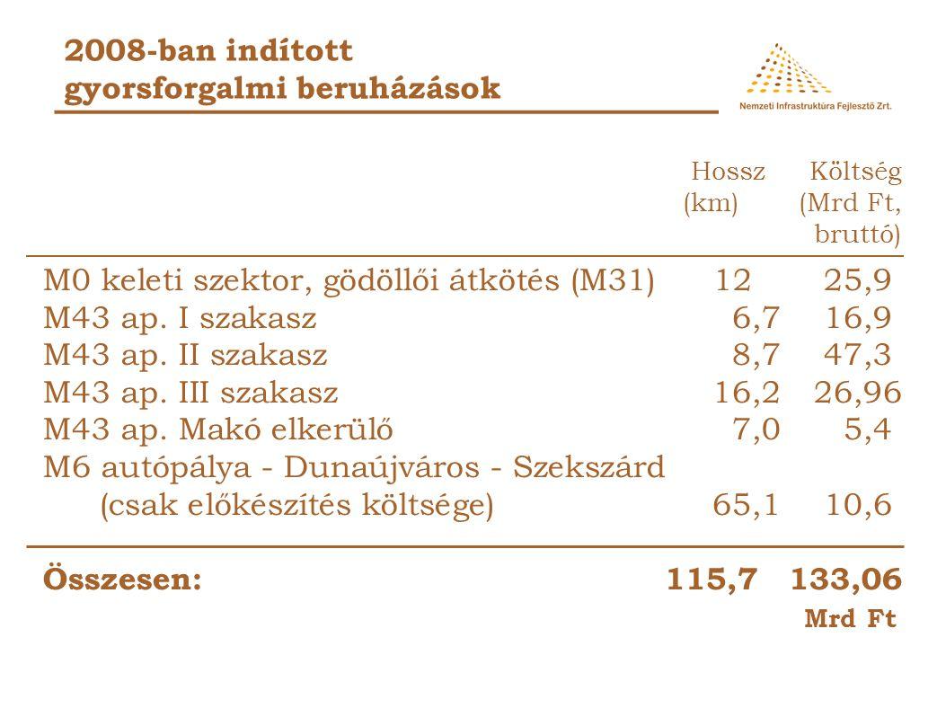 2008-ban indított gyorsforgalmi beruházások M0 keleti szektor, gödöllői átkötés (M31)1225,9 M43 ap.
