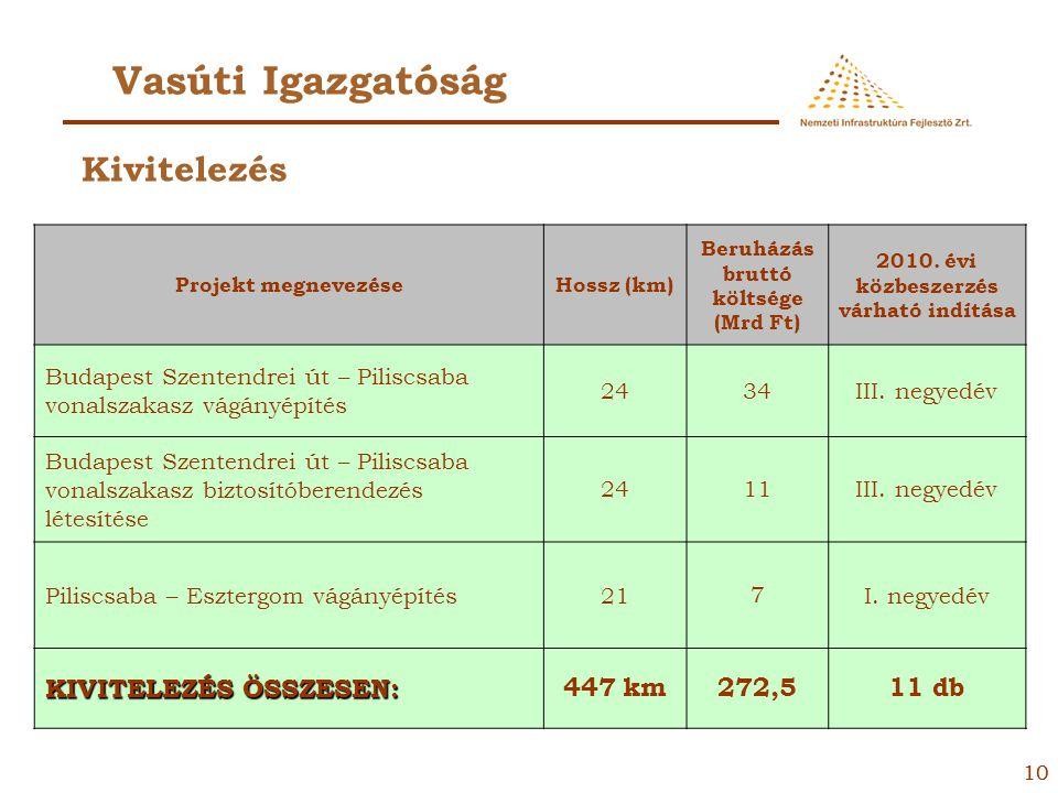 99 Vasúti Igazgatóság Projekt megnevezéseHossz (km) Beruházás bruttó költsége (Mrd Ft) 2010. évi közbeszerzés várható indítása Kisújszállás - Püspökla