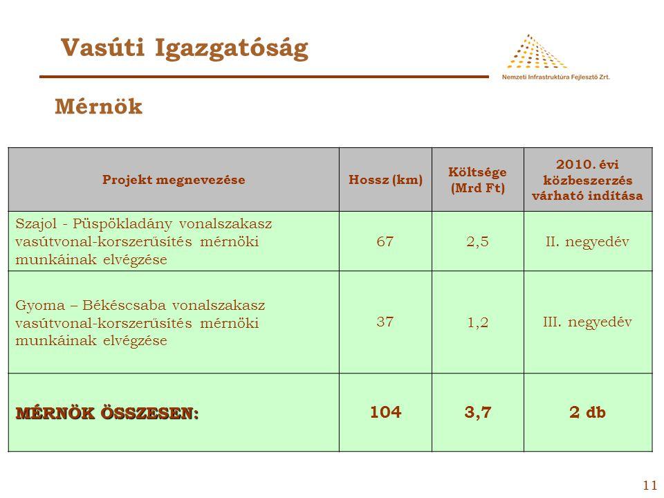 10 Vasúti Igazgatóság Projekt megnevezéseHossz (km) Beruházás bruttó költsége (Mrd Ft) 2010. évi közbeszerzés várható indítása Budapest Szentendrei út