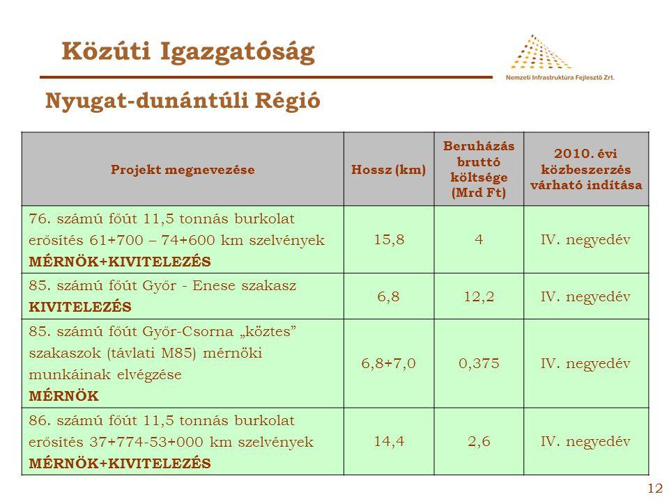 11 Vasúti Igazgatóság Projekt megnevezéseHossz (km) Költsége (Mrd Ft) 2010. évi közbeszerzés várható indítása Szajol - Püspökladány vonalszakasz vasút