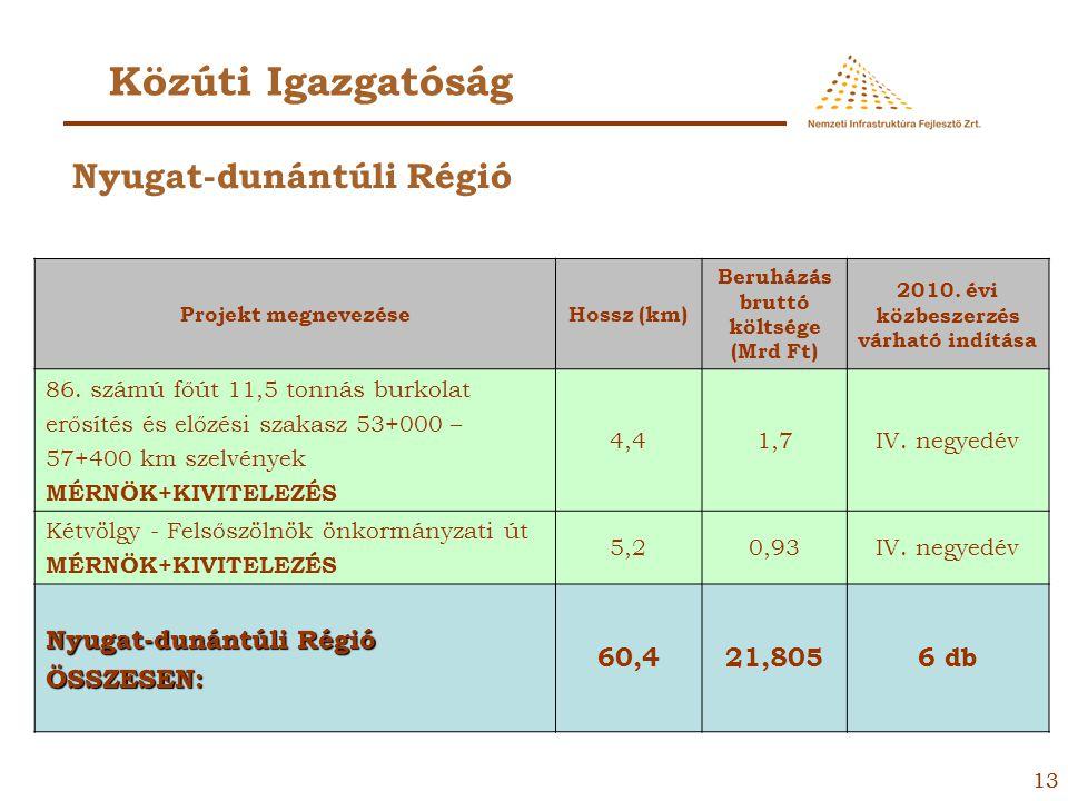 12 Közúti Igazgatóság Projekt megnevezéseHossz (km) Beruházás bruttó költsége (Mrd Ft) 2010. évi közbeszerzés várható indítása 76. számú főút 11,5 ton