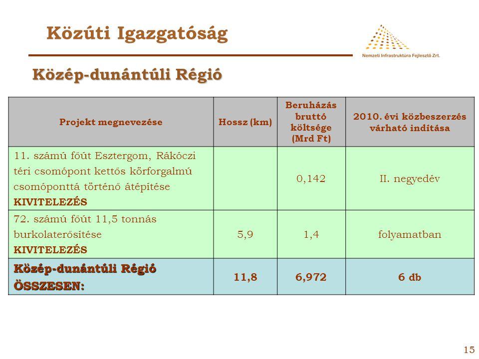 14 Közúti Igazgatóság Projekt megnevezéseHossz (km) Beruházás bruttó költsége (Mrd Ft) 2010. évi közbeszerzés várható indítása 8408. számú út 12+790 k