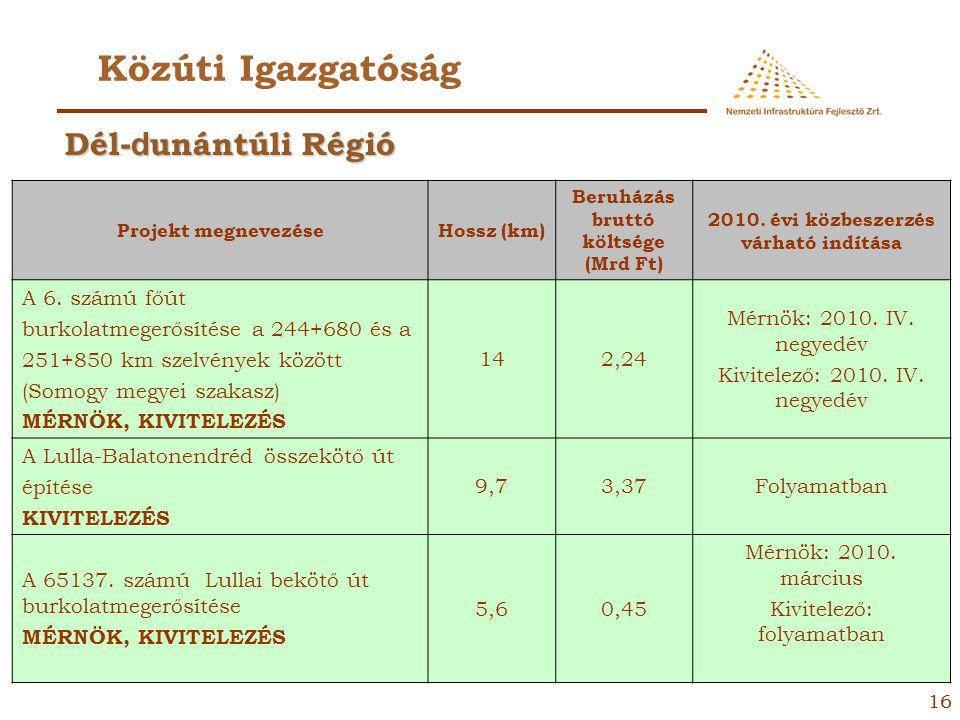 15 Közúti Igazgatóság Projekt megnevezéseHossz (km) Beruházás bruttó költsége (Mrd Ft) 2010. évi közbeszerzés várható indítása 11. számú főút Esztergo