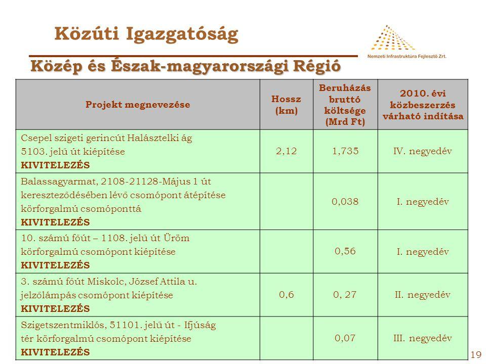 18 Közúti Igazgatóság Projekt megnevezéseHossz (km) Beruházás bruttó költsége (Mrd Ft) 2010. évi közbeszerzés várható indítása 68. számú főút Nagyatád