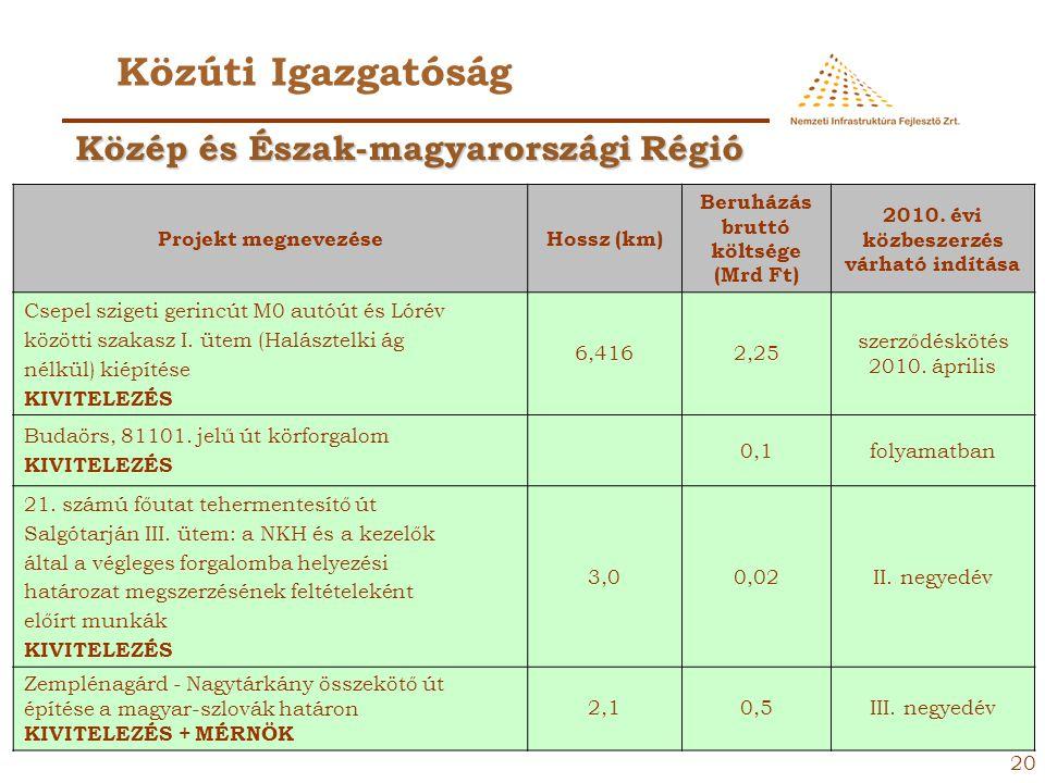 19 Közúti Igazgatóság Projekt megnevezése Hossz (km) Beruházás bruttó költsége (Mrd Ft) 2010. évi közbeszerzés várható indítása Csepel szigeti gerincú