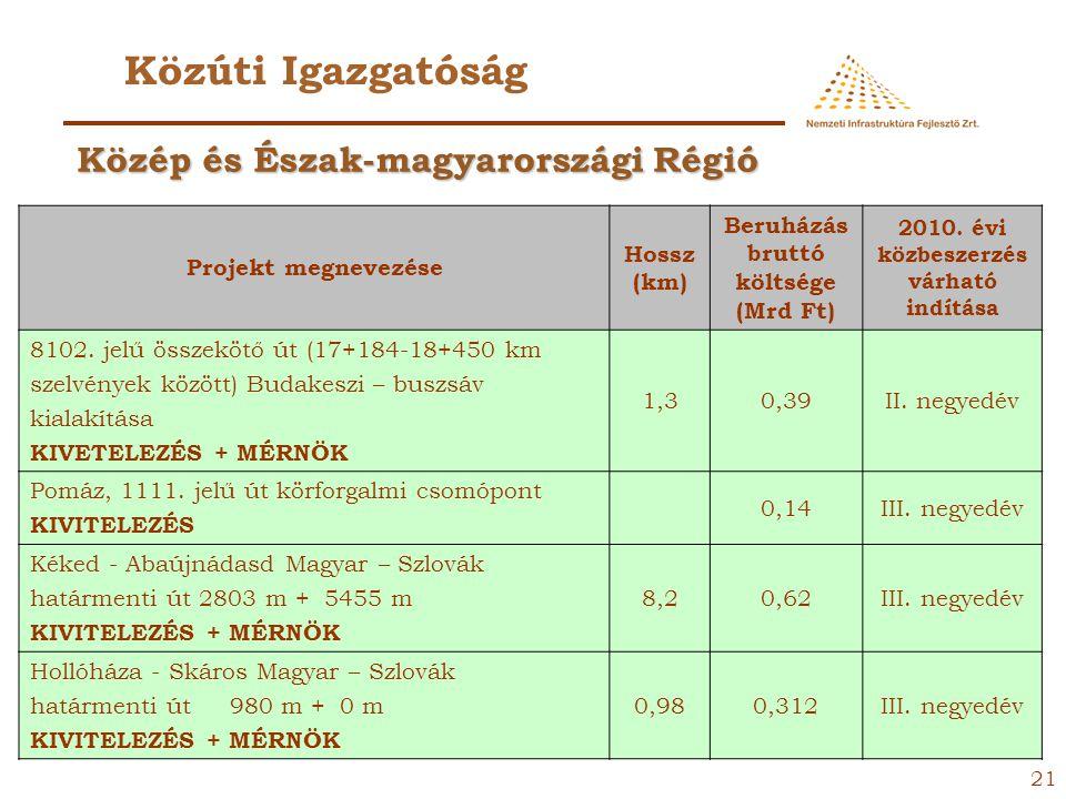 20 Közúti Igazgatóság Projekt megnevezéseHossz (km) Beruházás bruttó költsége (Mrd Ft) 2010. évi közbeszerzés várható indítása Csepel szigeti gerincút