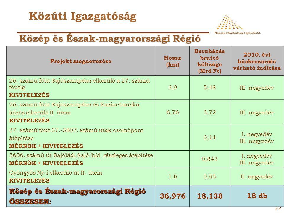 21 Közúti Igazgatóság Projekt megnevezése Hossz (km) Beruházás bruttó költsége (Mrd Ft) 2010. évi közbeszerzés várható indítása 8102. jelű összekötő ú