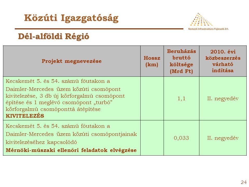 23 Közúti Igazgatóság Projekt megnevezése Hossz (km) Beruházá s bruttó költsége (Mrd Ft) 2010. évi közbeszerzés várható indítása 47. számú főút Mezőbe