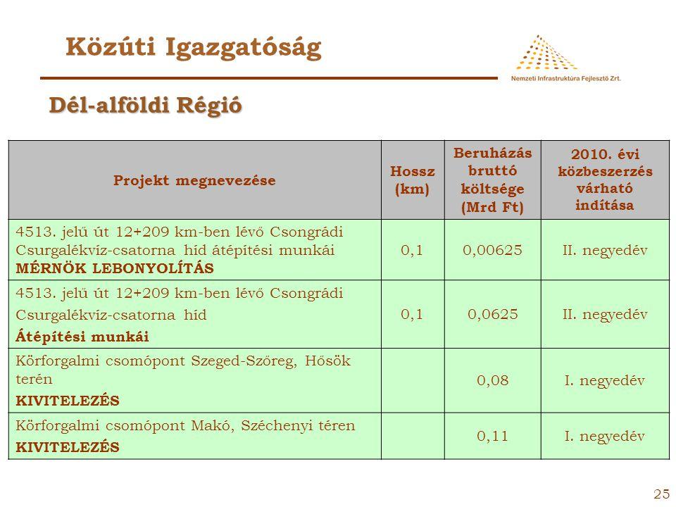 24 Közúti Igazgatóság Projekt megnevezése Hossz (km) Beruházás bruttó költsége (Mrd Ft) 2010. évi közbeszerzés várható indítása Kecskemét 5. és 54. sz