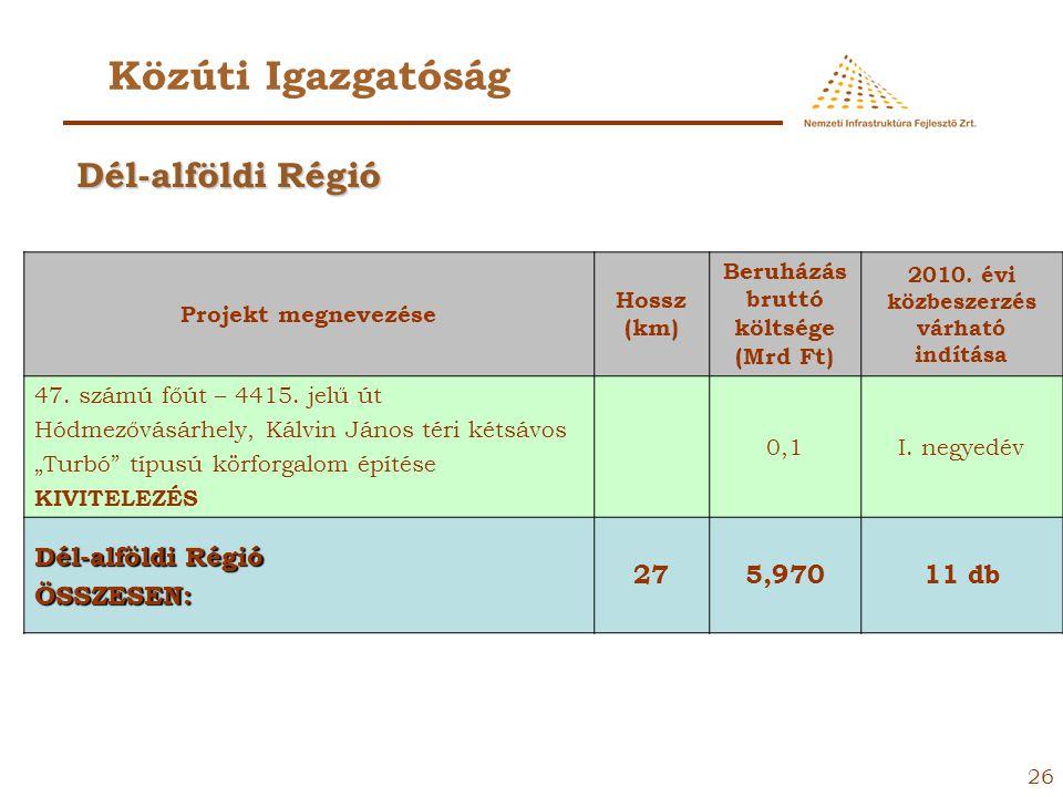 25 Közúti Igazgatóság Projekt megnevezése Hossz (km) Beruházás bruttó költsége (Mrd Ft) 2010. évi közbeszerzés várható indítása 4513. jelű út 12+209 k