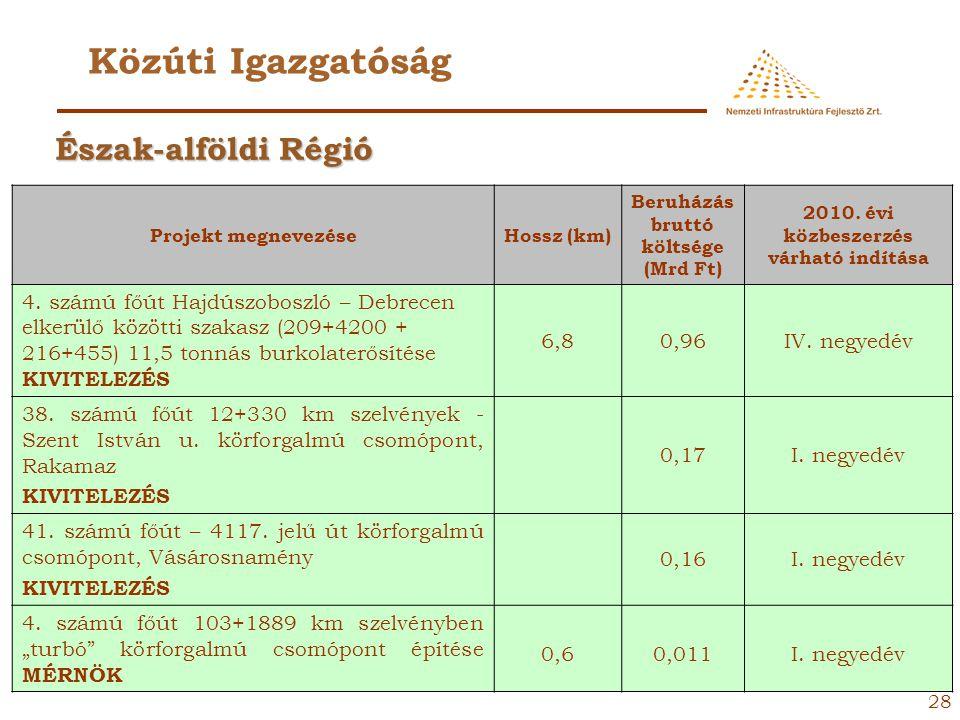 27 Közúti Igazgatóság Projekt megnevezéseHossz (km) Beruházás bruttó költsége (Mrd Ft) 2010. évi közbeszerzés várható indítása 41. számú főút 53+474 k